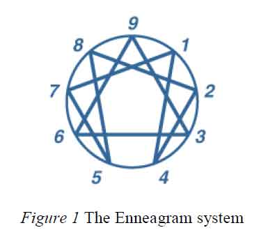 système ennéagramme